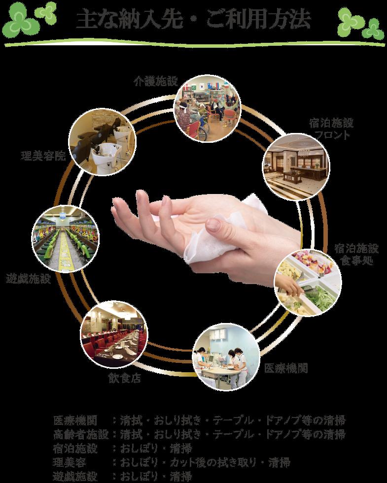 おしぼり自動製造機械「おしぼりハンディーⅡ」の主な納入先は、医療機関・高齢者介護施設・宿泊施設・理髪店・美容室・遊戯施設などです